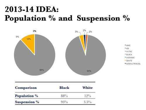 2013-14 IDEA: Population % and Suspension %